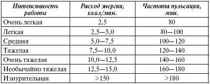 Секс возраст и частота пульса