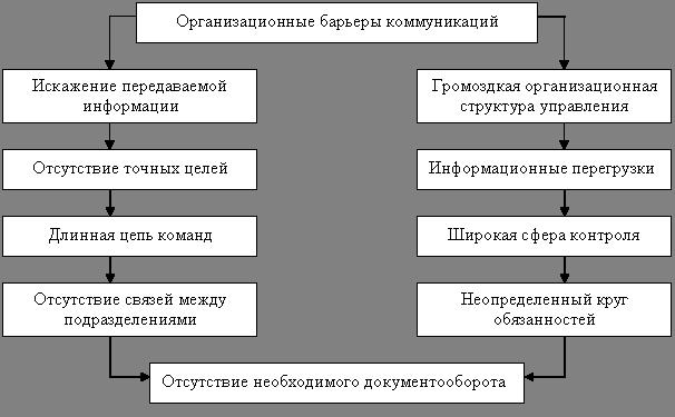 64 барьеры общения и их преодоление